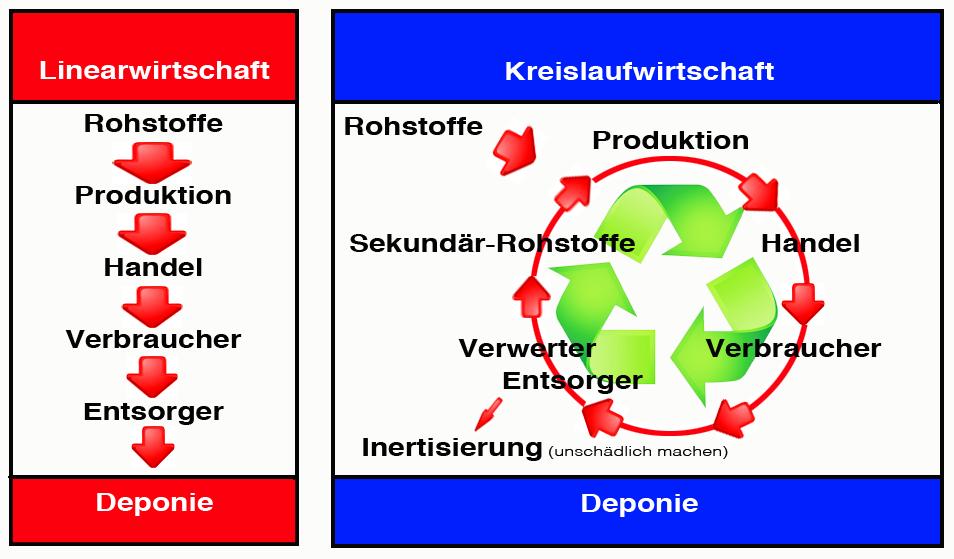 Kreislauf vs Linearwirtschaft | office supplies 24 gmbH