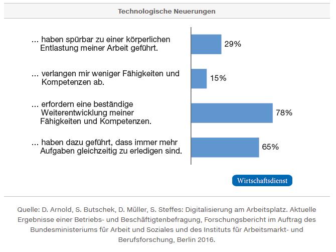 Technische Neuerungen im Homeoffice | office supplies 24