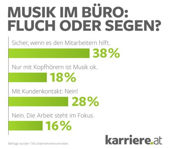Musik im Büro: Fluch oder Segen?